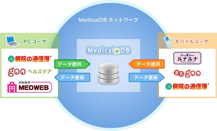 MedicalDBネットワーク